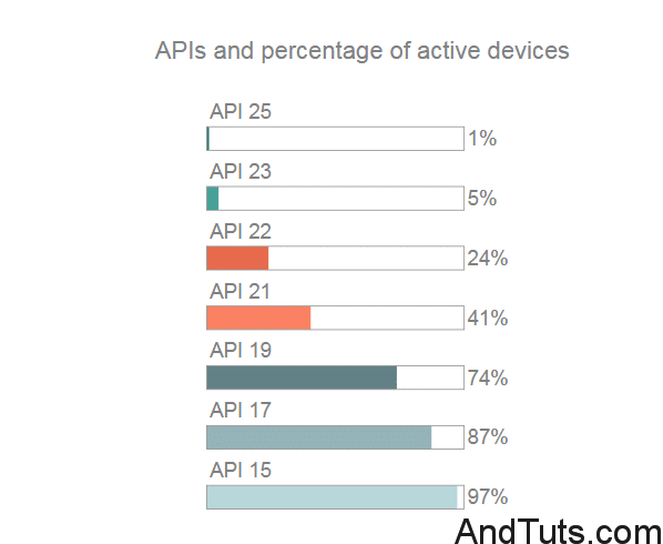 percentage of active devices